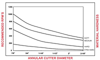 Annular Cutter Graph